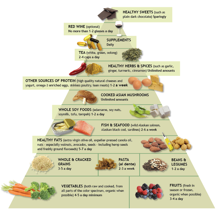 Anti-inflammatory diet pyramid